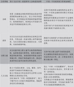 表3 《第十九次中国-欧盟领导人会晤成果清单》(2017年)与《中国-中东欧国家合作里加纲要》(2016年)内容对比
