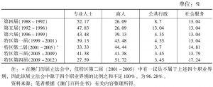 表4-13 历届澳门立法会来自各类职业界别的议员所占比例(自第四届起)