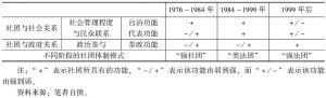 表6-5 不同时期澳门社团功能的变迁