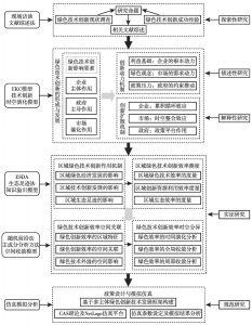 图1-5 技术路线图