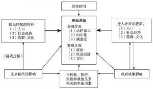 图3-2 赤峰农村移民整合的影响因素模型