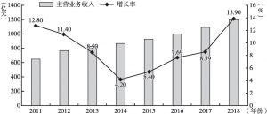 图1 2011~2018年上海生物医药制造业主营业务收入及增速