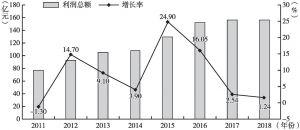 图2 2011~2018年上海生物医药制造业利润总额及增速