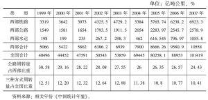 表6 1999~2007年西部与全国货物周转量比较