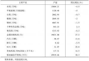 表2 河南主要产品产量及增速