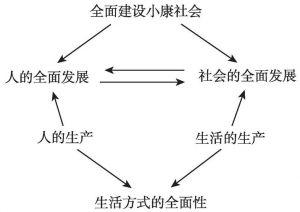 图6-1 全面建设小康社会中生活方式的功能地位