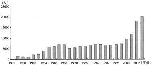 图1 1978~2003历年全国各类留学人员回国人数统计