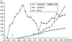 图3 中国院士、留学生、博士后人数变化示意图