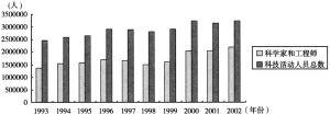 图4 1993~2002年全国科技活动人员