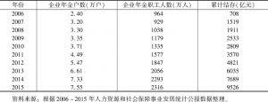 表2 2006~2015年中国企业年金参保情况