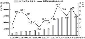 图14 深圳市2003~2017年租赁和商务服务业外资企业直接投资额及占比
