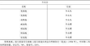 表1 虎门要塞长洲总台所辖各台一览表