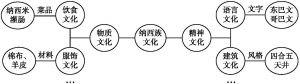 图1 云南纳西族民族文化基因知识图谱