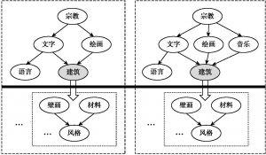 图2 云南纳西族民族文化概率图模型