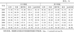 表1 中国对其他金砖四国进口贸易额动态变化