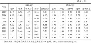 表2 中国对其他金砖四国贸易额占中国外贸比例
