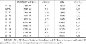 表2 2012年1月14日金砖国家在IMF份额和投票权情况