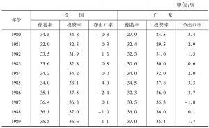 表4-2-2 20世纪80年代的储蓄率、投资率和净出口率