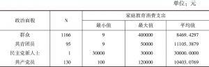 表13-8 描述性分析结果