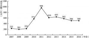图1 2007~2016年中国艺术品拍卖成交额变化