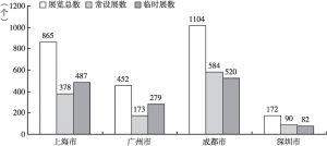 图6 深圳与上海、广州、成都博物馆展览数量比较