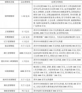 表4 深圳博物馆与中央地方共建博物馆经费比较