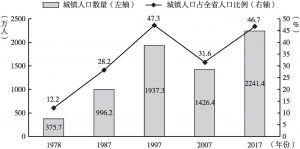 图4 云南省城镇人口增长和在全省所占比例