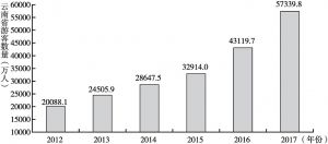 图5 云南省近几年游客数量