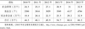 表1 中国社会组织发展统计