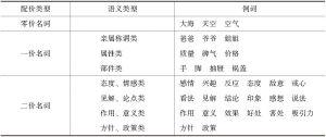 表4-2 名词的配价类型