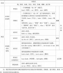 表4-3 汉语动结式在英语中的替代方式