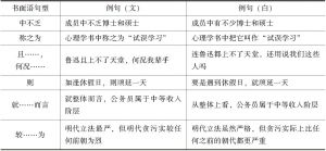 表6-4 书面语句型举例
