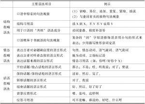 表6-6 徐晶凝(2016)的口语教学语法体系框架