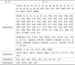 表6-8 孙利萍、方清明(2011)对话语标记在话轮中的位置分类