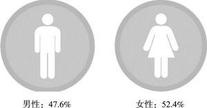 图3 受访者的性别分布