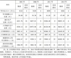 表1 四川省基础统计数据