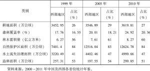 表1 1999年、2005年、2010年西部地区主要生态资源总量以及占全国的比重