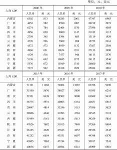 表4 西部地区内部人均地区生产总值