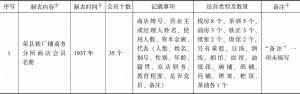 荣县商会事务分所造报名册汇编