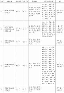 荣县商会事务分所造报名册汇编-续表1