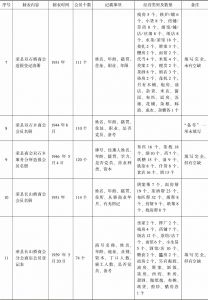 荣县商会事务分所造报名册汇编-续表2