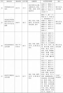 荣县商会事务分所造报名册汇编-续表6