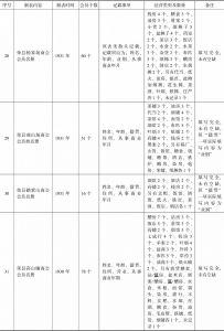 荣县商会事务分所造报名册汇编-续表7