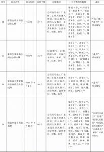 荣县商会事务分所造报名册汇编-续表8