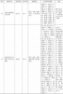 荣县商会事务分所造报名册汇编-续表9
