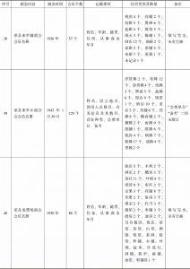 荣县商会事务分所造报名册汇编-续表10