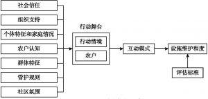 图5-1 IAD分析框架示意