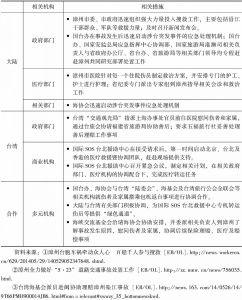 """表7-13 """"5·23""""台湾游客在漳车祸处置过程"""