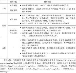 """表7-15 """"10·21""""台湾苏花公路事故处置过程"""