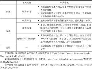 表7-16 香港假导游气死前国家乒乓球国手事件处置过程